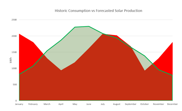 Recommended Solar Production