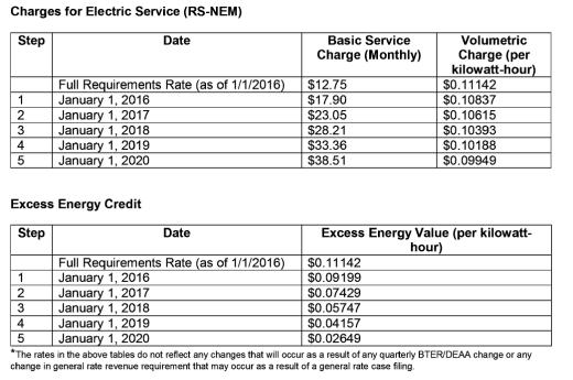 Solar Cost each year.