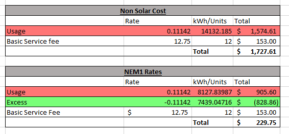Solar Vs Non Solar